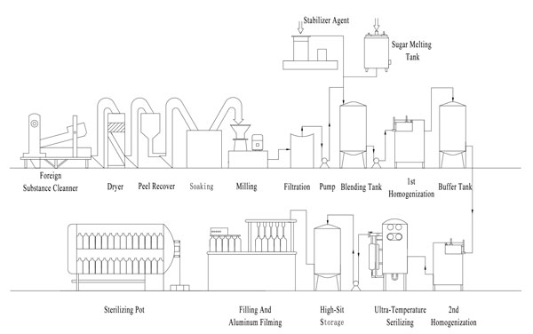 Flowchart of plant protein beverage production line