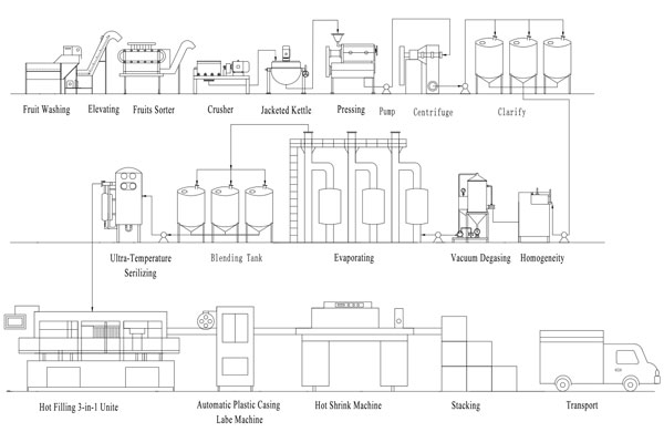 fruit juice production line flowchart