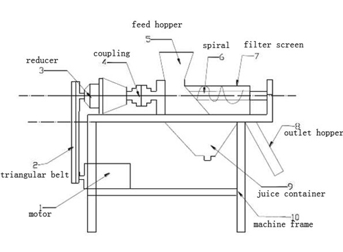 spiral juice extractor structure