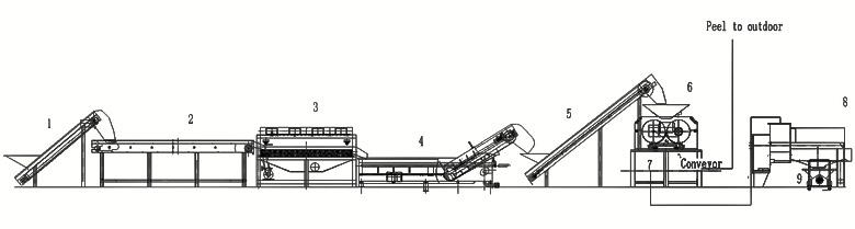 nước ép dứa dây chuyền sản xuất hoàn chỉnh
